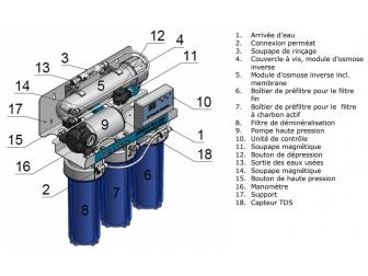 Aquamedic Membrane platinum line plus 200 l